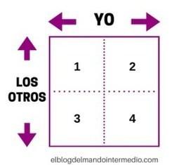Conócete mejor con la ventana de Johari (2ª parte), por @P_Torrijos | Orientar | Scoop.it