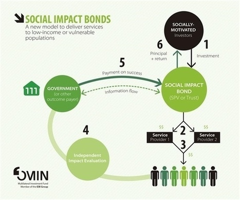 Social Impact Bonds Are Coming to the Tropics - Huffington Post | Inclusive Business and Impact Investing | Scoop.it