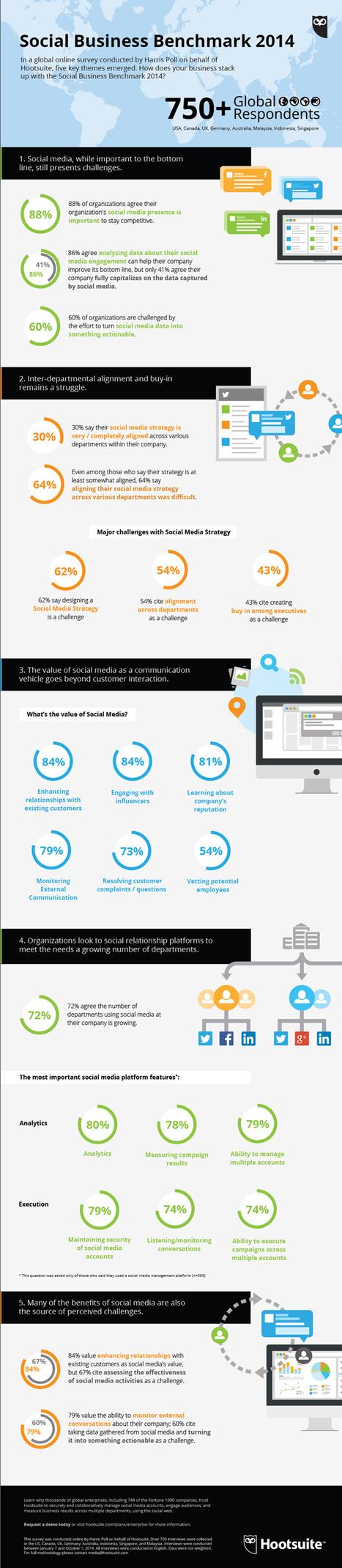 [Infographie] Etude Hootsuite : Comment les entreprises s'adaptent et exploitent les réseaux sociaux ? | Médias sociaux : actualités et pépites du web | Scoop.it