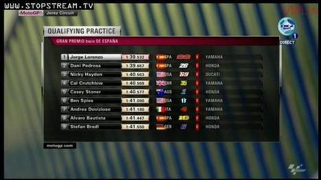 MotoGP Qualifying Practice Jerez | MotoGP World | Scoop.it