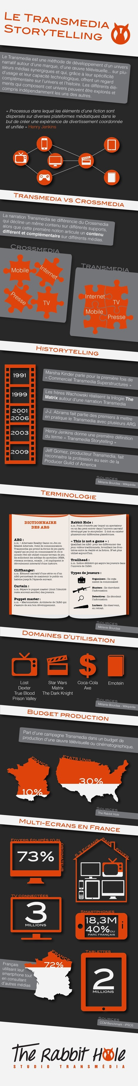 Infographie Transmédia | The rabbit hole | Univers Transmedia | Scoop.it