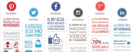 El mapa más completo de Redes Sociales y usuarios en una infografía | Websa100 | My SEO, SEM, RRSS, y MKTD. | Scoop.it