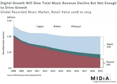 Streaming Won't Save the Music Industry Until 2019, Study Finds... - Digital Music News | Kill The Record Industry | Scoop.it