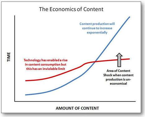 Content Shock vs. Curation - ScentTrail Marketing   CURTO   Scoop.it