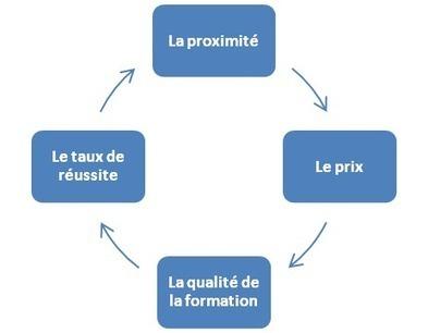 Choisir une auto-école | Auto-école | Etude de gestion | Scoop.it