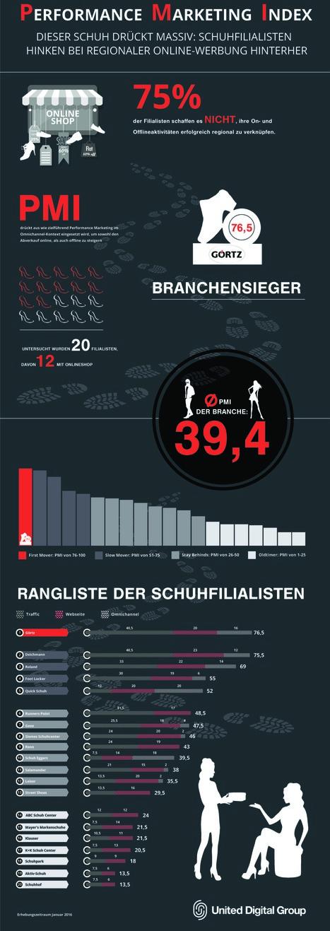UDG Infografik: Schuhfilialisten als Performance-Marketing-Versager   Digital Marketing & E-Commerce   Scoop.it
