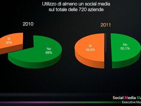 Cresce la SocialMediAbility delle aziende italiane: una su due è sui social, poche in modo strategico - Event Report | Social Media Italy | Scoop.it