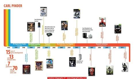Timeline Infographic 47.jpg (1628x965 pixels)   Psych final   Scoop.it