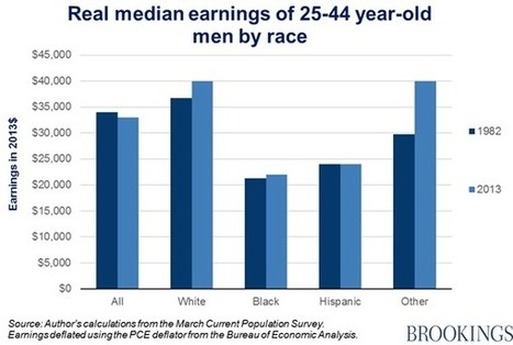 When average isn't good enough: Simpson's paradox in education and earnings   K-12 Connected Learning   Scoop.it