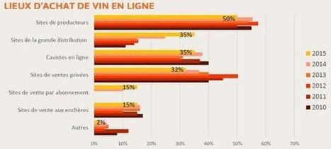 Comment le numérique s'insère dans le rapport au vin des Français | Vin 2.0 | Scoop.it