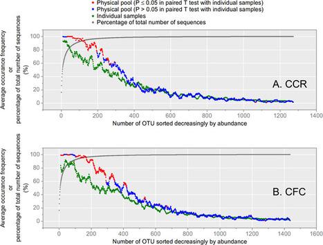 Effort versus Reward: Preparing Samples for Fungal Community Characterization in High-Throughput Sequencing Surveys of Soils | Fungal population biology | Scoop.it
