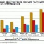 Measuring the Value of Journals | Periodicals Price Survey 2014 | Social networks for Research | Scoop.it