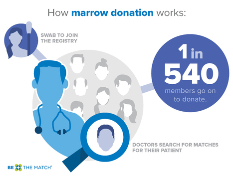 Why You Should Consider Joining the National Bone Marrow Registry | Vikki Cvichiee | Scoop.it