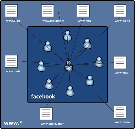 L'Open Graph 2 de Facebook : le nouvel eldorado des marketeurs ? | Web Marketing Magazine | Scoop.it