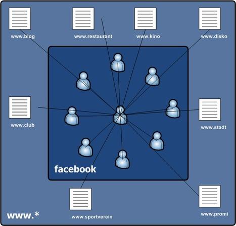 L'Open Graph 2 de Facebook : le nouvel eldorado des marketeurs ? | Web Marketing Magazine | Scoop.it