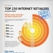 Infographie : Les 250 enseignes les plus suivies sur les réseaux sociaux | Actualité e-marketing & Web 2.0 | Scoop.it