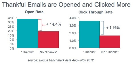 Email Marketing: Thankful Subject Lines Lift Opens & Clicks | Best Practices For Email Marketing And Affiliate Marketing | Scoop.it