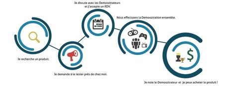 [#Startup] Demooz, essayer avant d'acheter | PressMyWeb | web 2.0 ... | Actualité Toulouse Entreprise | Scoop.it