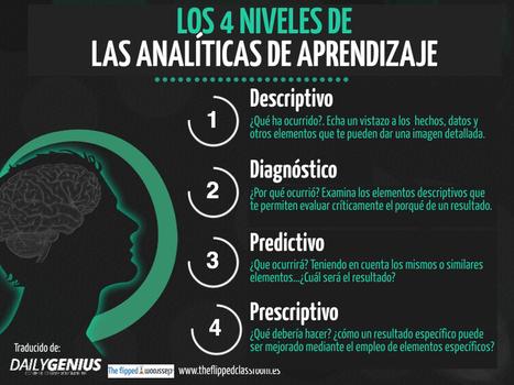 Los 4 niveles de las analíticas de aprendizaje | Con visión pedagógica: Recursos para el profesorado. | Scoop.it