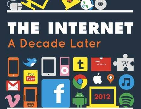 The Amazing Growth of The Internet from 2002 to 2012 | Data on our Social World | Scoop.it