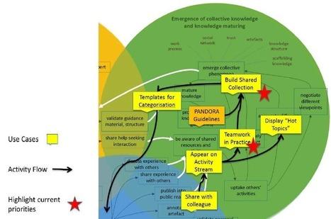 El aprendizaje informal representa a los aprendices y trabajadores de hoy! Educación Disruptiva) | Educacion, ecologia y TIC | Scoop.it