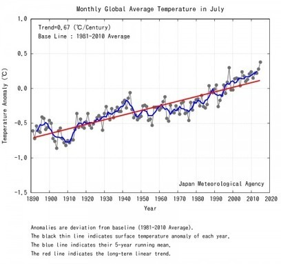July was Earth's hottest month since records began, 2015 will be the hottest year | Oven Fresh | Scoop.it