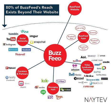 What Networks Does BuzzFeed Actually Use? | Big Media (En & Fr) | Scoop.it