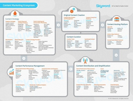 The Content Marketing Ecosystem SkyScape™ | Skyword | Think Oranges. | Scoop.it