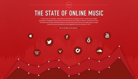 Bands: What Social Networks To Focus On? | Music industry & social media | Scoop.it