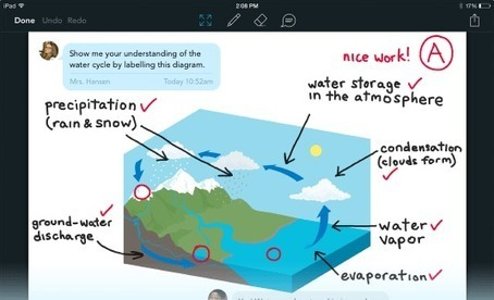 Showbie - The paperless classroom made simple | iPad learning | Scoop.it