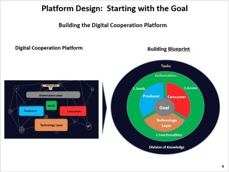 Digital Cooperation Platform | Maximizing Business Value | Scoop.it