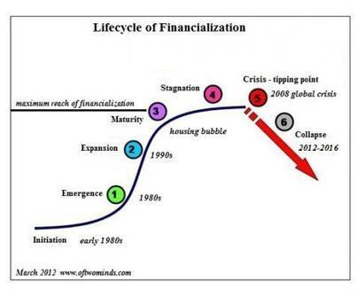 Guest Post: Debt Serfdom In One Chart | ZeroHedge | Gold and What Moves it. | Scoop.it