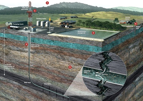 What Is Fracking? Here Are The Facts | Natural gas | Scoop.it