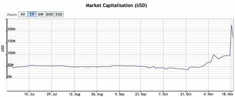 Litecoin Spikes to $200m Market Capitalization in Five Hours   CoinDesk   Virtual Currencies   Scoop.it