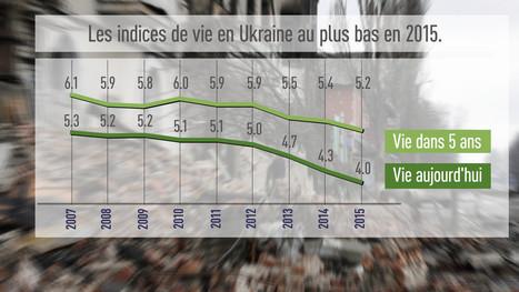L'«indice de vie» en Ukraine a chuté à son plus bas niveau en 2015 | Infodetox | Scoop.it