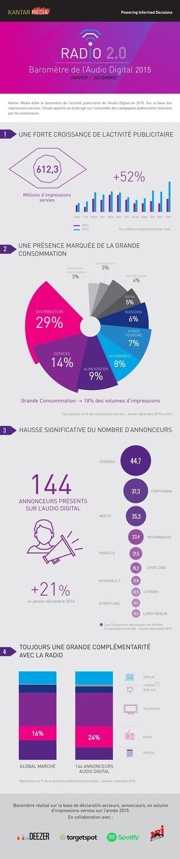 +52% d'activité pub de l'AudioDigital [infographie] Baromètre Radio 2.0 | KantarMedia | Radio 2.0 (En & Fr) | Scoop.it