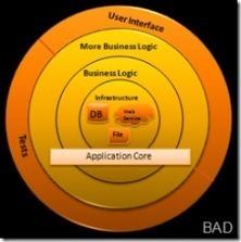 The Onion Architecture : part 3 : Jeffrey Palermo (.com) | Architecture in Software Development | Scoop.it