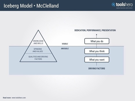 Motivation Theory by David Mcclelland - ToolsHero   Management theories and methods   Scoop.it