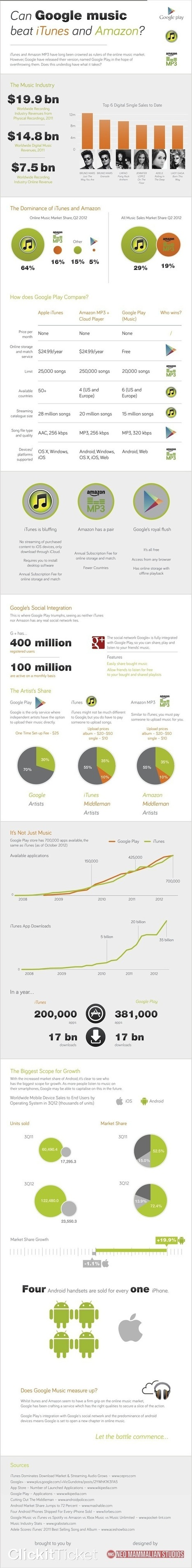 INFOGRAPHIC: Can Google Music Beat iTunes and Amazon | MUSIC:ENTER | Scoop.it