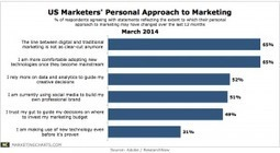 1 in 2 US Marketers Trust Their Gut for Budget Decisions | BizDev | Scoop.it