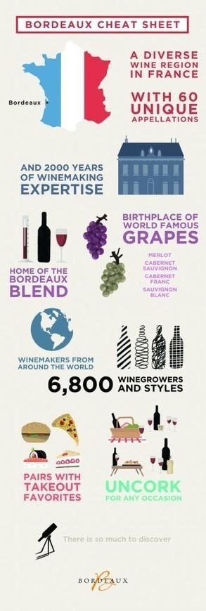Bordeaux Wines | Blog | An Intro To Bordeaux For HarlemEatUp | Planet Bordeaux - The Heart & Soul of Bordeaux | Scoop.it