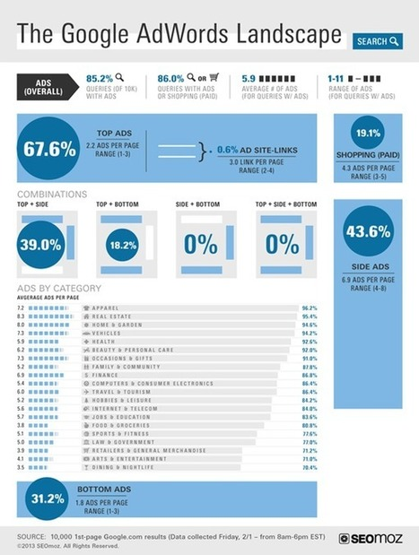 Le poids d'Adwords dans les pages de résultats Google | Agence web 1min30, Inbound marketing et communication digitale à Paris | DediServices : Solution Web | Scoop.it