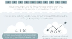 The Benefits Of Cloud Computing | (I+D)+(i+c): Gamification, Game-Based Learning (GBL) | Scoop.it