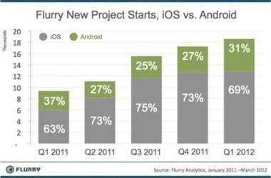 Sur 10 applis, 7 sont développées pour iPhone et iPad | Tablettes tactiles et usage professionnel | Scoop.it