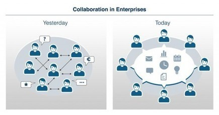 Social Collaboration Part II: Generating the productivity that companies need to master the crisis | aquarius Digital Potential Blog | Do the Enterprise 2.0! | Scoop.it