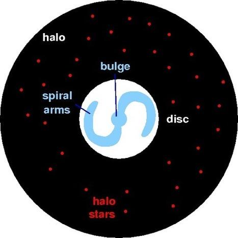 Is Cosmology in Shambles? | Cosmology-1 | Scoop.it