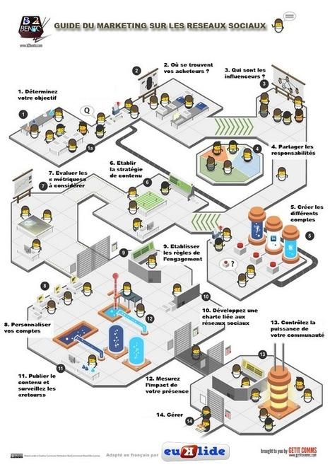 Communication et marketing sur les réseaux sociaux en 14 étapes ... | Webmarketing pour associations | Scoop.it