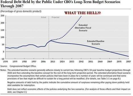 The #CBO Will Need A Bigger Chart To Forecast Exponentially-Rising US Debt   ZeroHedge   Commodities, Resource and Freedom   Scoop.it