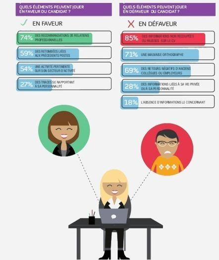 Médias sociaux et recrutement en 2014 : ce qu'il faut savoir - Choblab | Marketing et management | Scoop.it