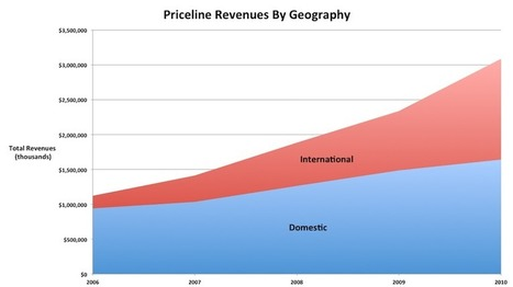 How Priceline's Business Works - Business Insider | Hospitality Technology | Scoop.it